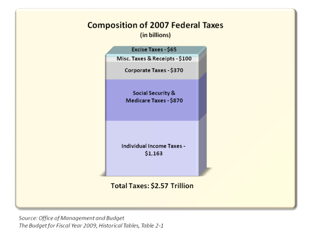Federal Tax Consumption
