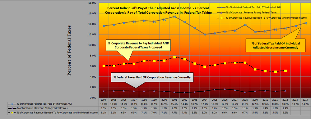 Ind. Income tax Paid vs. Private corp. Inc. Tax Paid  vs. Total IRS Tzx Revenue