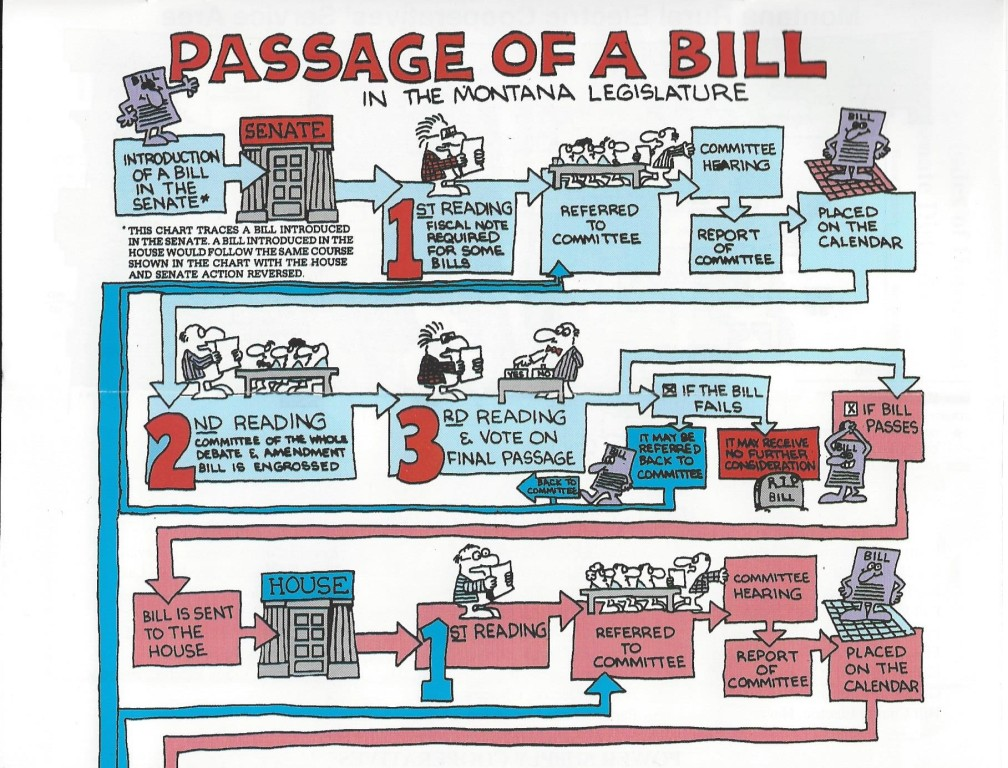 Montana Passage of a Bill Pg 1