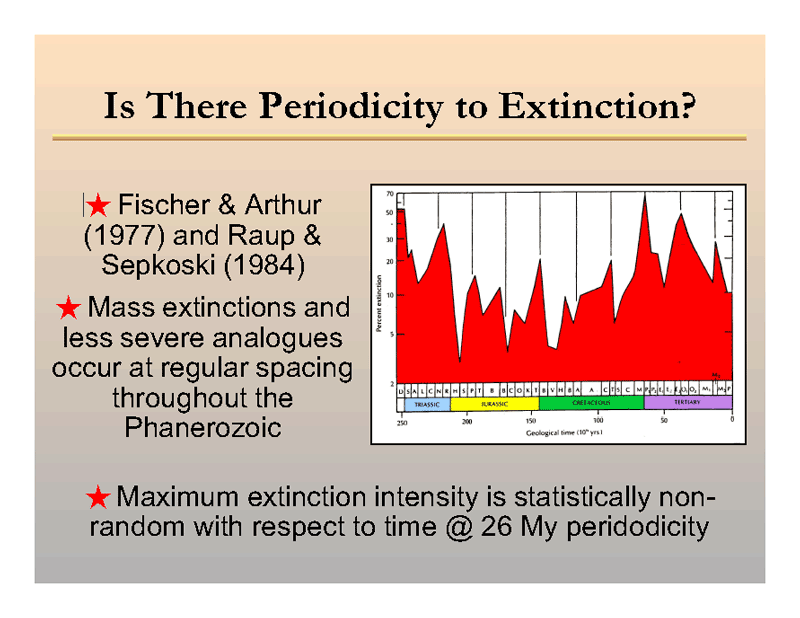 Is There Periodicity to Extinction