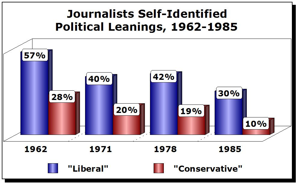 Journalists Political Leanings