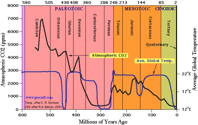Global Temps Epochal History