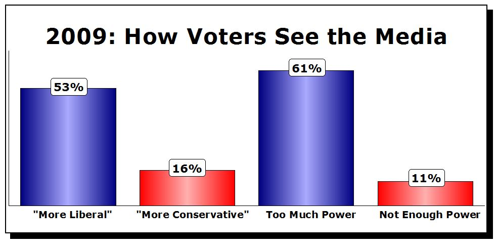How voters See the Media 2009
