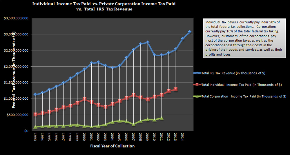 Percent Ind. Pay of their Adj. Gross Inc. vs. Percent Corp. Pay of totl Corp. Rev. in Fed Tax taking