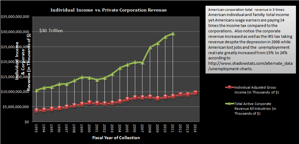 Percent Ind. Pay vs. Percent Corp. Pay of Total IRS Rev Taxes