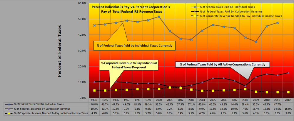 Individual Pay vs Corporate Pay