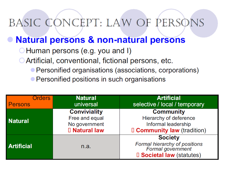 man made laws vs natural law