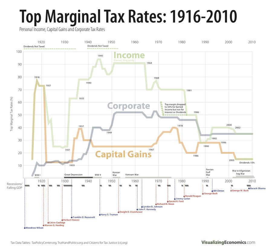 Top Marginal Tax Rates 1916-2010